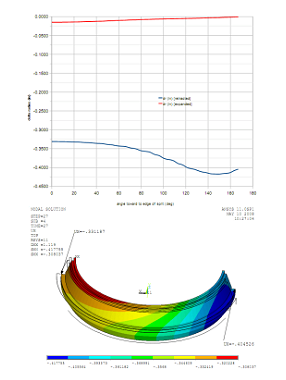Locking mechanism springback analysis & optimisation