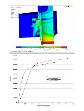 Analysis & optimisation of a Tension Head mechanism